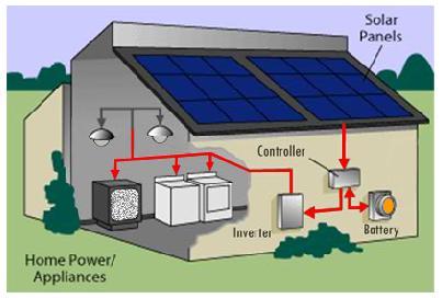 cara kerja pembangkit listrik tenaga surya