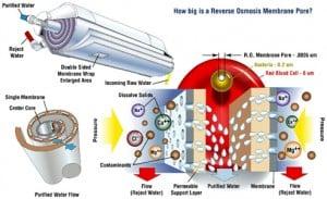 teknis penyaringan air reverse osmosis
