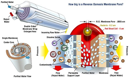 Teknis Penyaringan Air Isi Ulang Reverse Osmosis