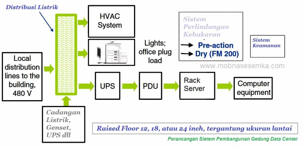 Design Pembangunan Data Center