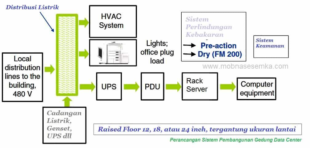 Design Pembangunan Data Center