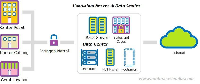 data center colocation services, arti colocation server