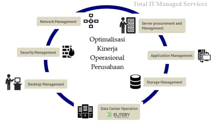 diagram arti managed services dan jenis jasa IT managed services