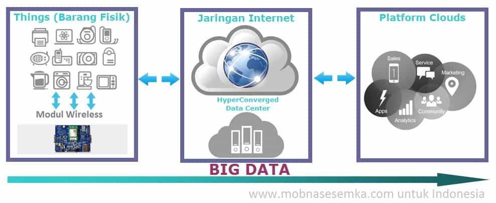 diagram konsep internet of things
