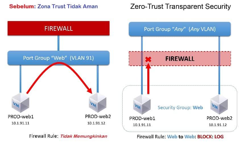penjelasan konsep keamanan jaringan zero trust