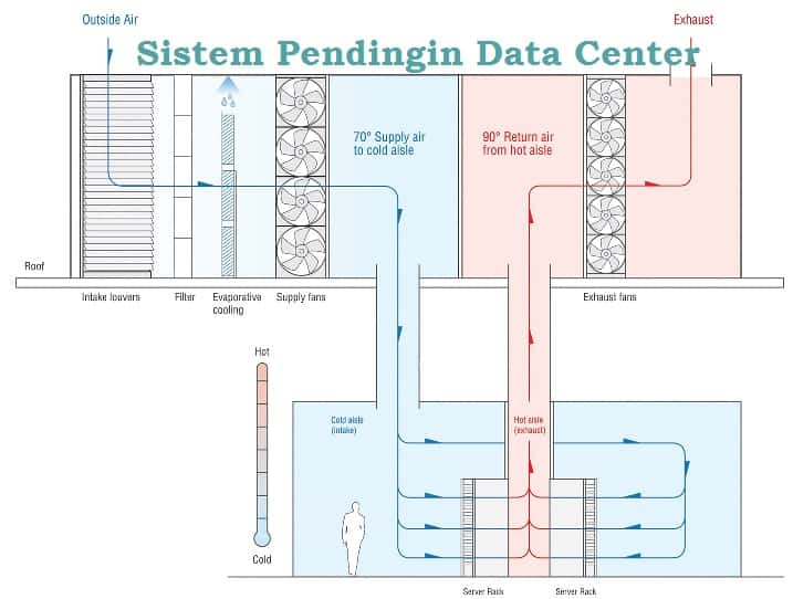 sistem pendingin data center
