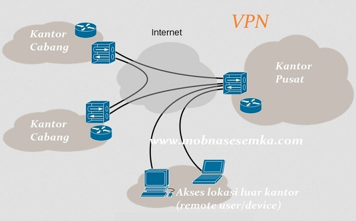 Pengertian Virtual Private Network (VPN) dan Cara Kerjanya