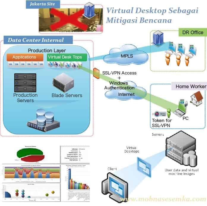 Virtual Desktop Sebagai Mitigasi Bencana