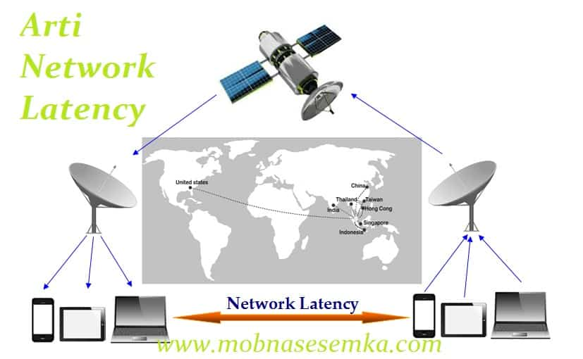 Pengertian Network Latency Pada Komunikasi Data