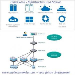 Pengertian IaaS pada layanan data center