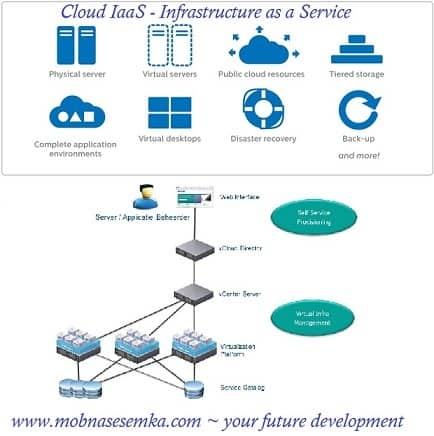 Pengertian IaaS – Infrastructure as a Service