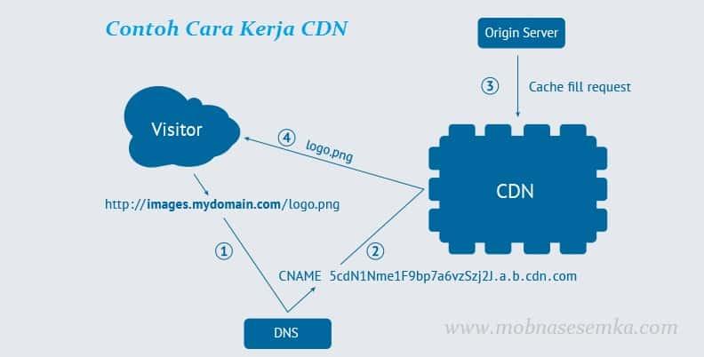 contoh cara kerja CDN (pemahaman arti CDN)