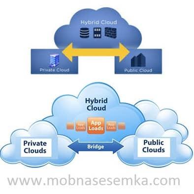 Penjelasan Mengenai Cloud Storage
