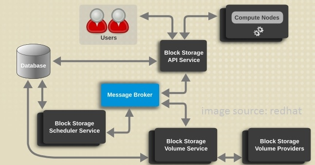 cara kerja block storage