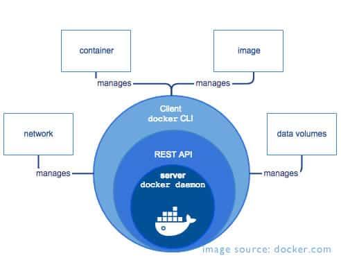 alur kerja container engine ~ seri pengenalan docker