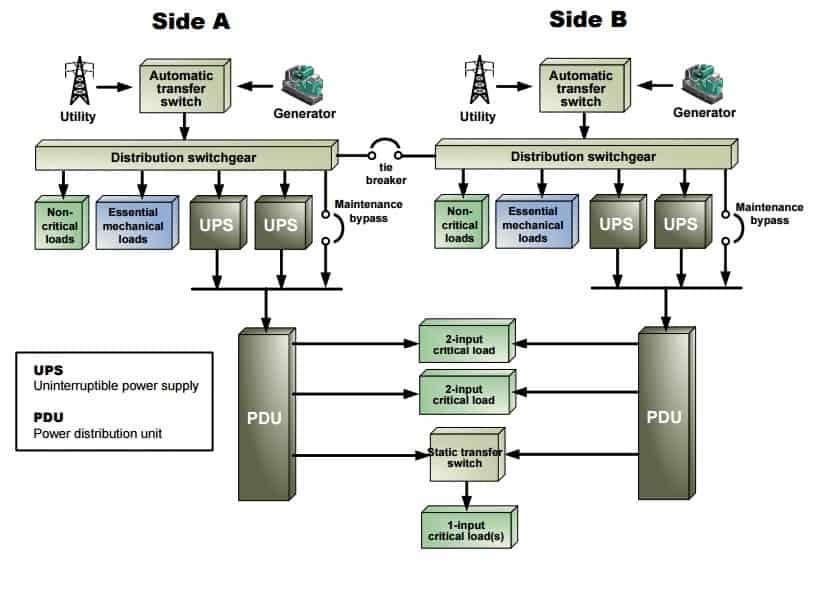 diagram sistem kelistrikan data center dua jalur