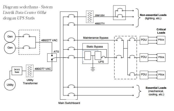 diagram sitem kelistrikan data center