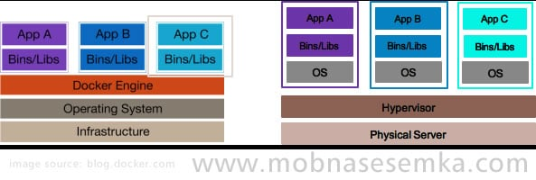 docker hemat OS tidak seperti VM (pertanyaan admin TI)
