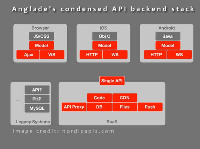 cloud mobile backend stack