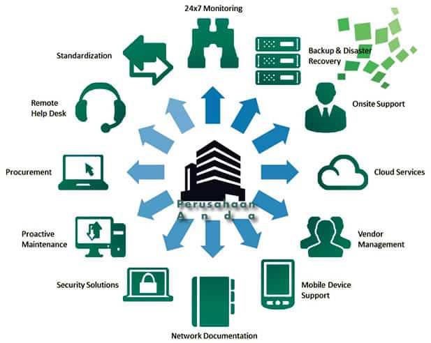 pekerjaan yang dilakukan jasa konsultan teknologi informasi