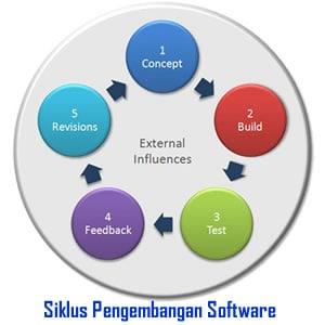 Siklus Proses Continuous Delivery Dalam Pengembangan Software