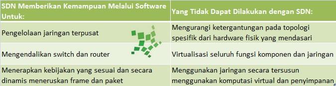 Penjelasan Software Defined Networking