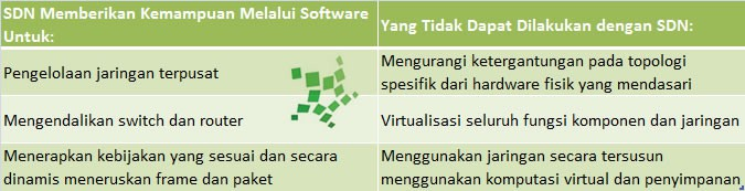 Penjelasan Software Defined Networking