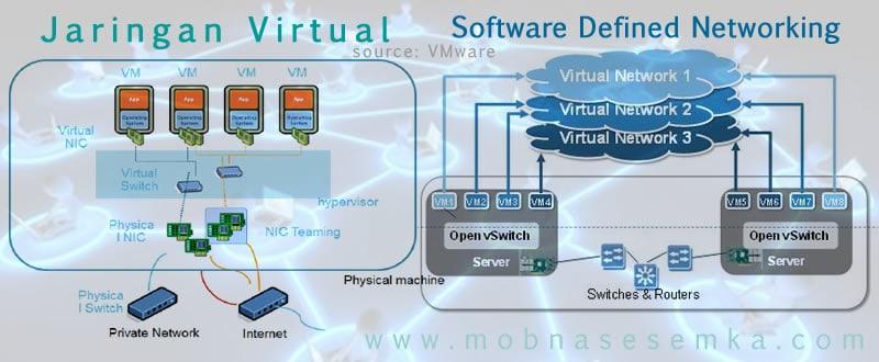 Memahami Perbedaan Antara Jaringan Virtual Dan SDN