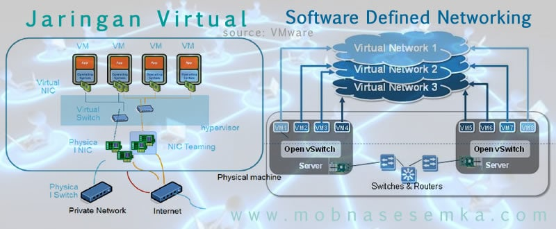 arsitektur jaringan virtual dan SDN