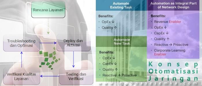 Konsep Otomatisasi Jaringan dan Manajemen Perubahan