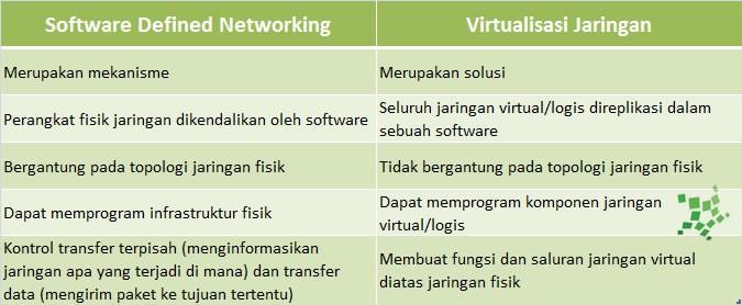 perbandingan SDN dan Jaringan Virtual