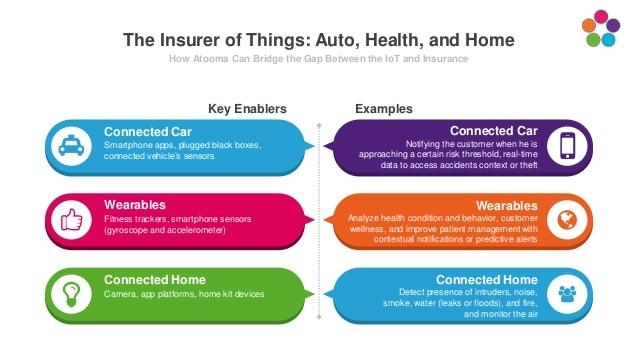 manajemen data pada asuransi digital