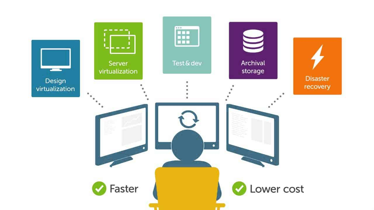 penjelasan software defined storage