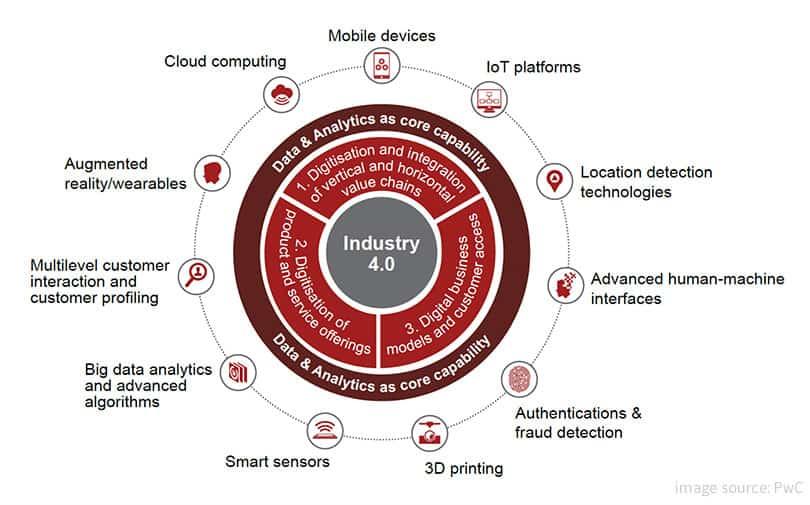komponen industri 4.0