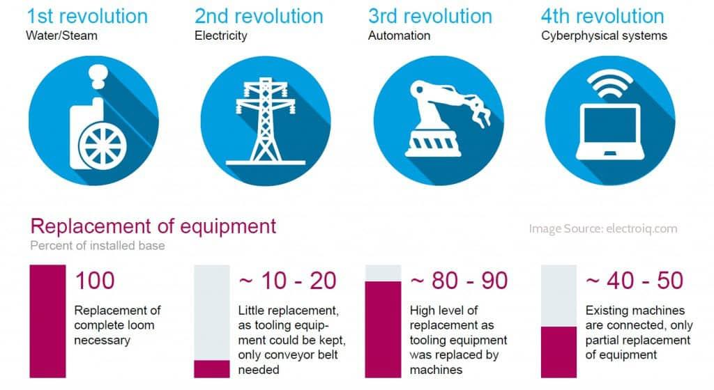 sejarah industri 4.0