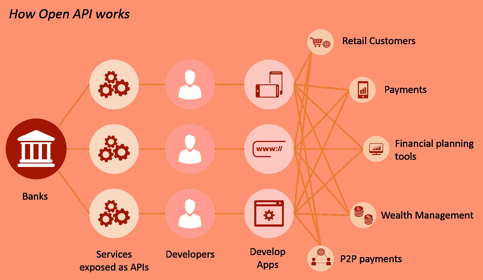 ekosistem open banking